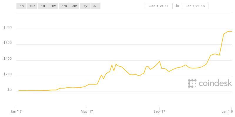 Ethereum 2017 Chart
