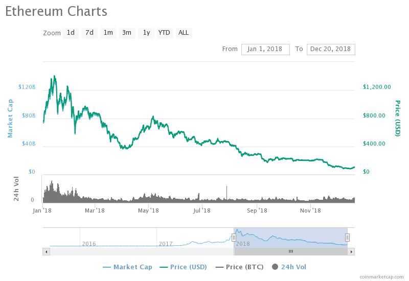 Ethereum Fiyatı 2018